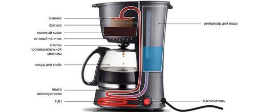Как устроена капельная кофеварка